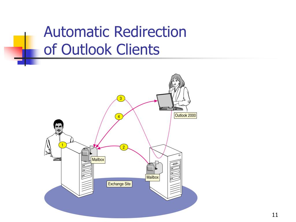 Automatic Redirection
