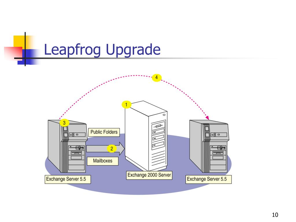 Leapfrog Upgrade