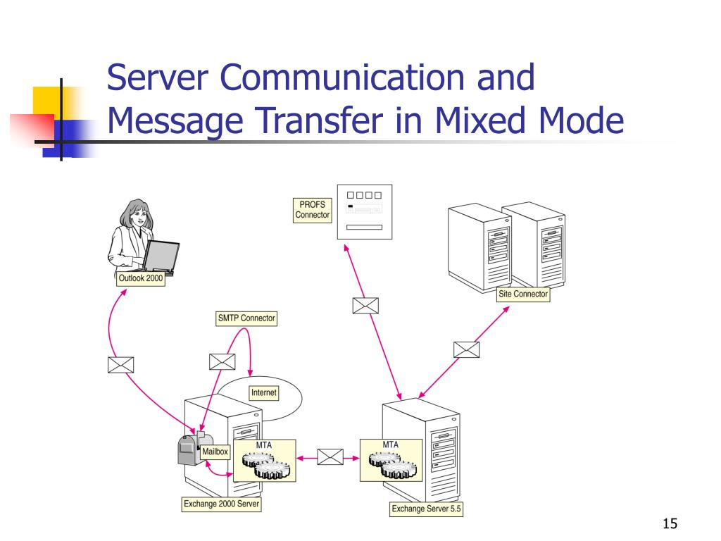 Server Communication and Message Transfer in Mixed Mode