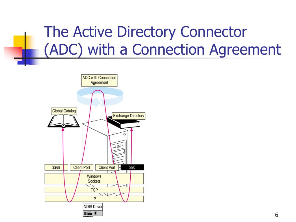The Active Directory Connector (ADC) with a Connection Agreement