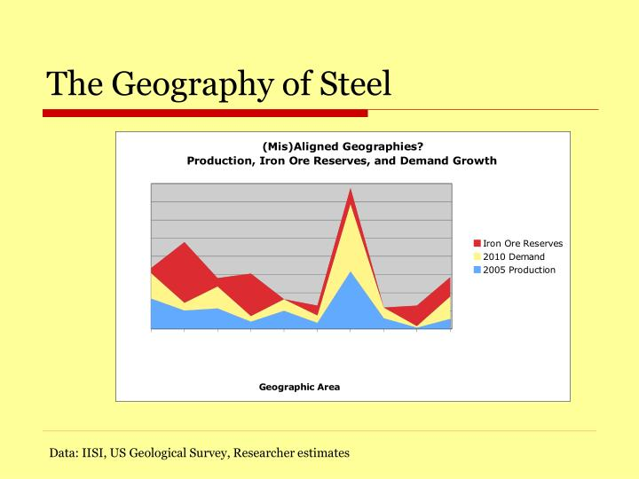 The Geography of Steel