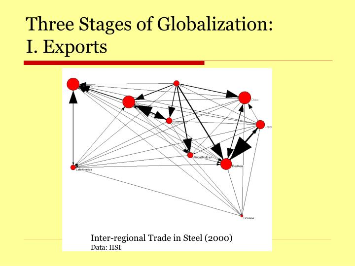 Three stages of globalization i exports