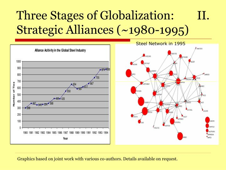 Three Stages of Globalization:        II. Strategic Alliances (~1980-1995)