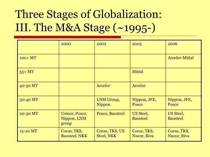 Three Stages of Globalization:       III. The M&A Stage (~1995-)