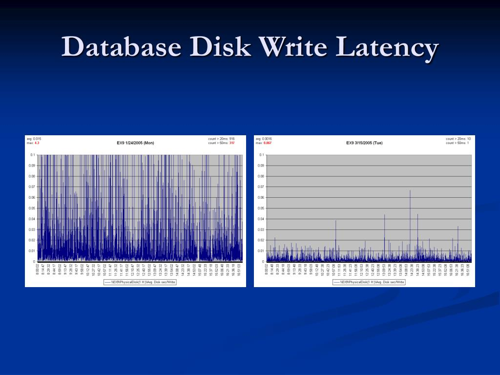Database Disk Write Latency