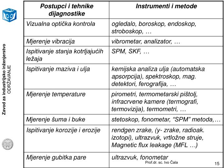 Prof.dr. sc. Ivo Čala