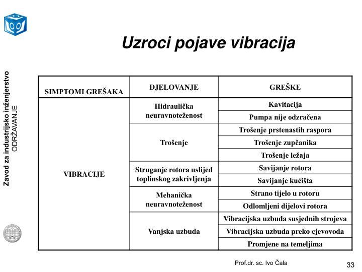 Uzroci pojave vibracija