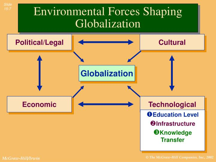 Environmental Forces Shaping Globalization