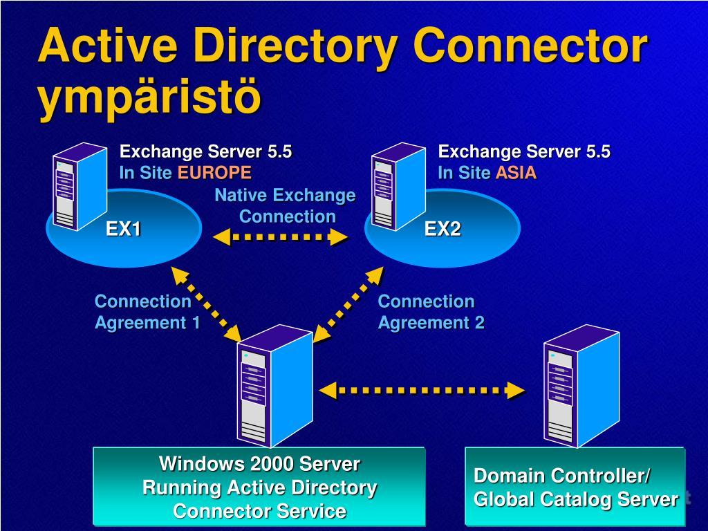 Active Directory Connector ympäristö