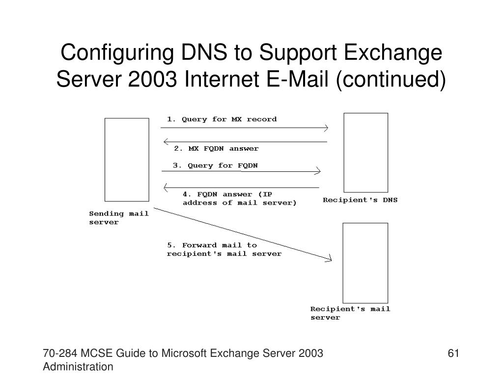Configuring DNS to Support Exchange Server 2003 Internet E-Mail (continued)