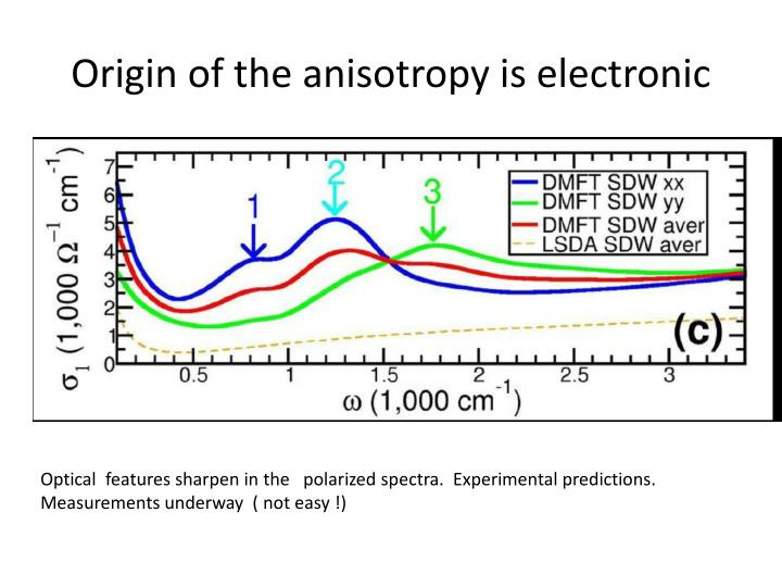 Origin of the anisotropy is electronic