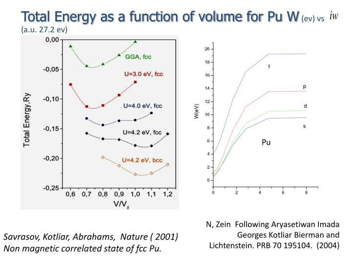 Total Energy as a function of volume for