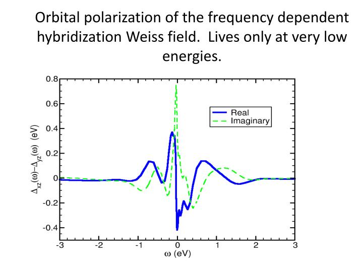 Orbital polarization of the frequency dependent