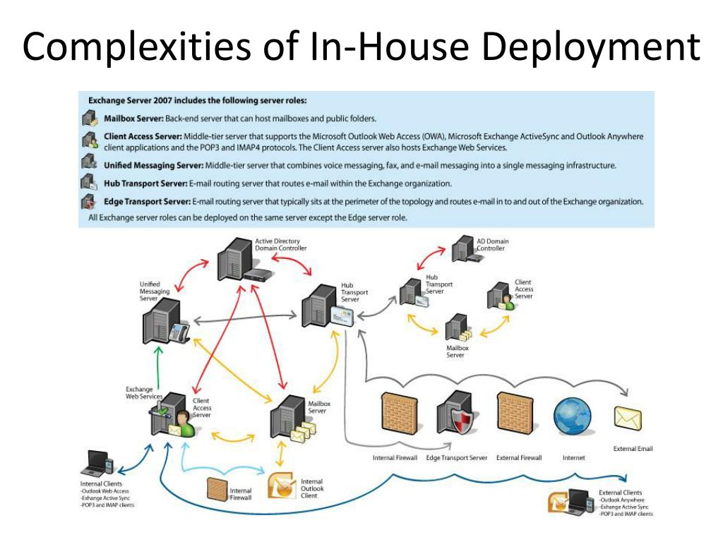 Complexities of In-House Deployment