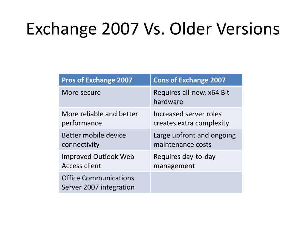 Exchange 2007 Vs. Older Versions