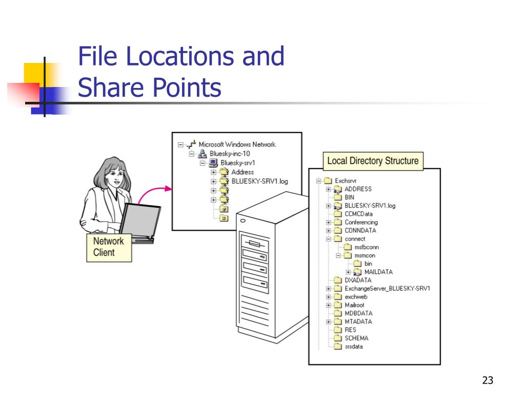 File Locations and