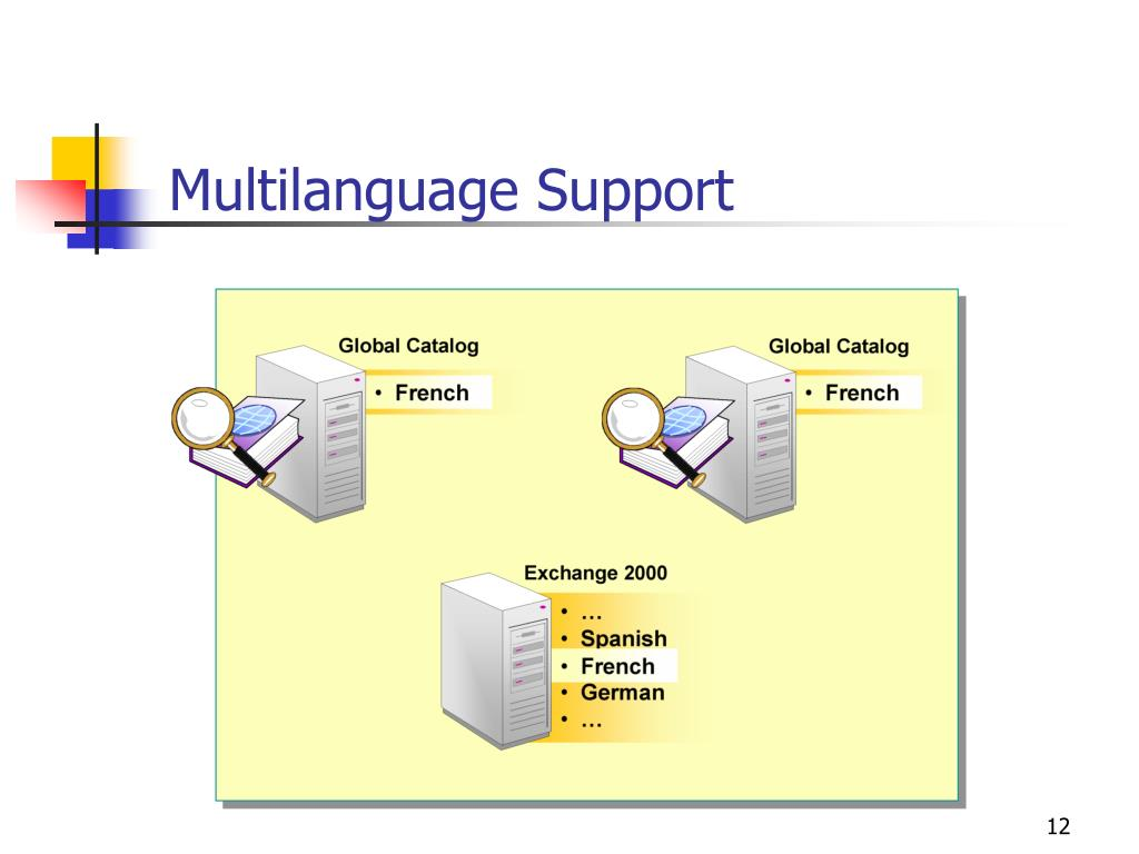 Multilanguage Support