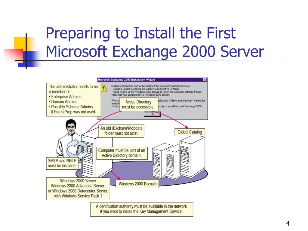 Preparing to Install the First Microsoft Exchange 2000 Server