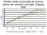 paridez media acumulada de mujeres pobres por situaci n conyugal uruguay 2006