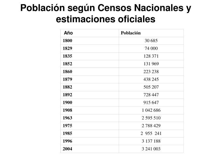 Población según Censos Nacionales y estimaciones oficiales
