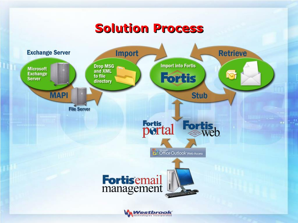 Solution Process