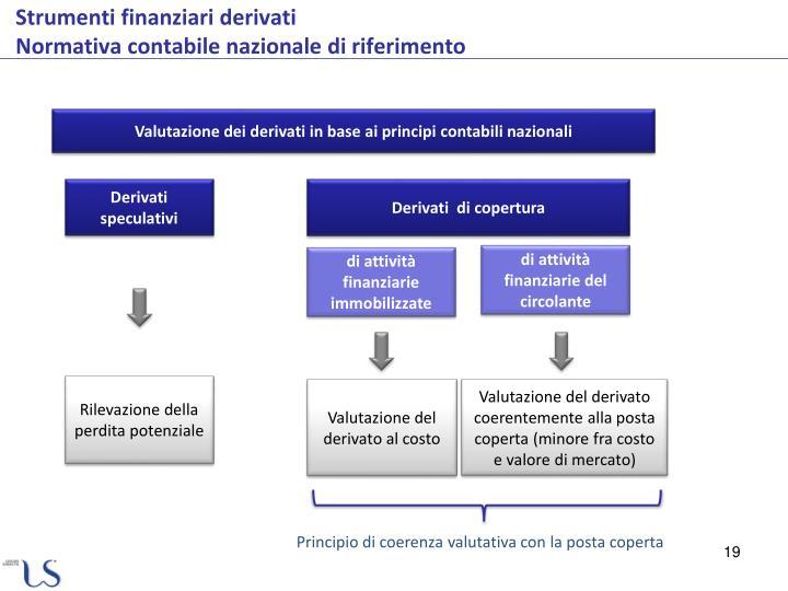 Valutazione dei derivati in base ai principi contabili nazionali