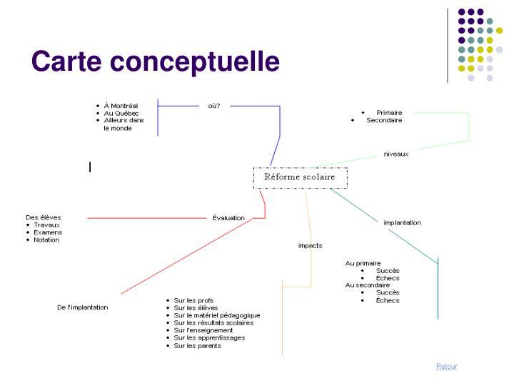 Carte conceptuelle