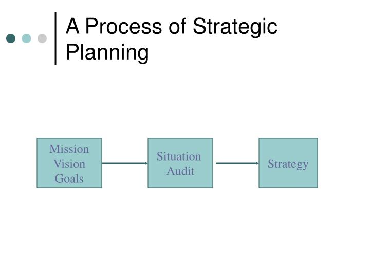 A Process of Strategic Planning
