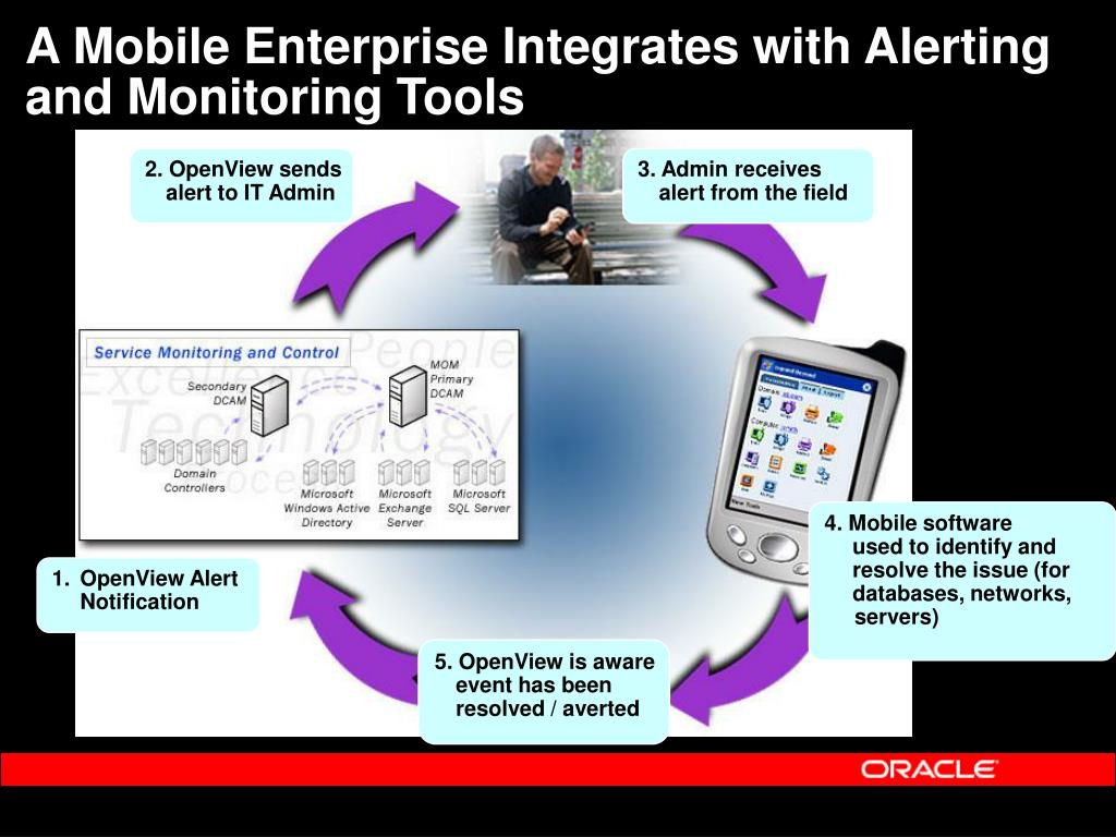 A Mobile Enterprise Integrates with Alerting and Monitoring Tools