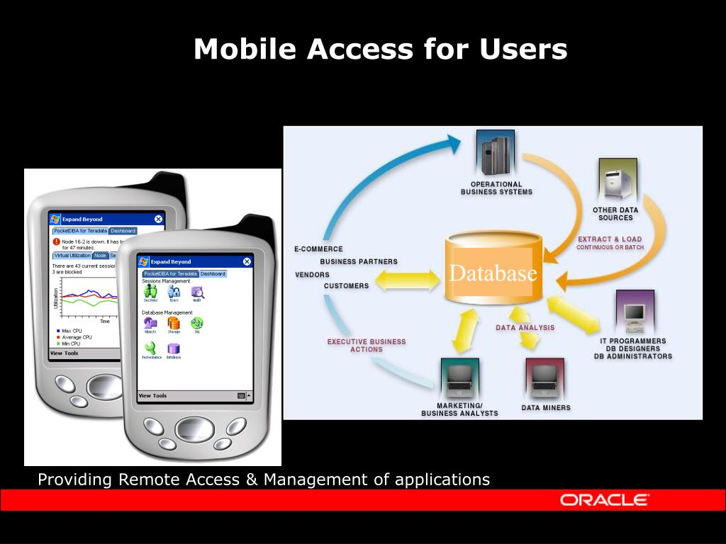 Mobile Access for Users