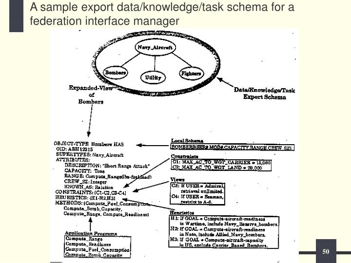 A sample export data/knowledge/task schema for a federation interface manager