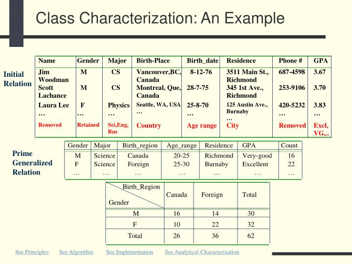 Class Characterization: An Example