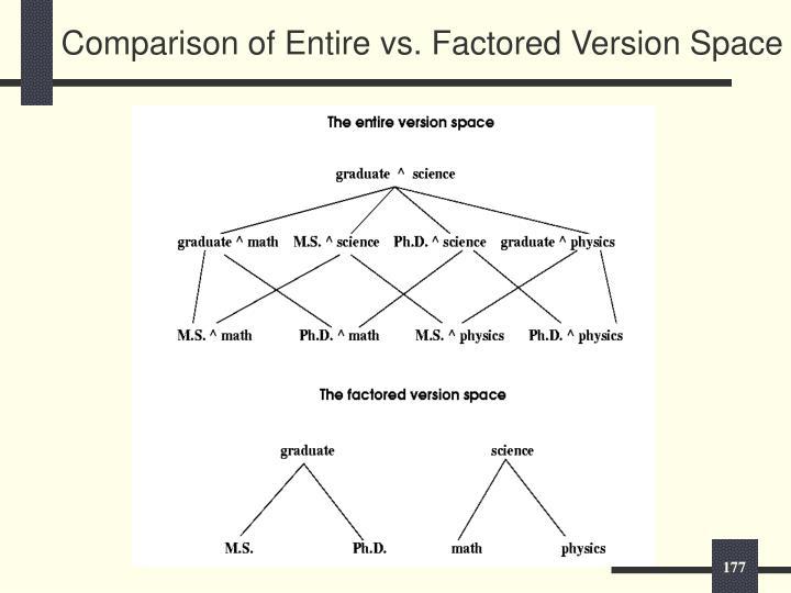 Comparison of Entire vs. Factored Version Space