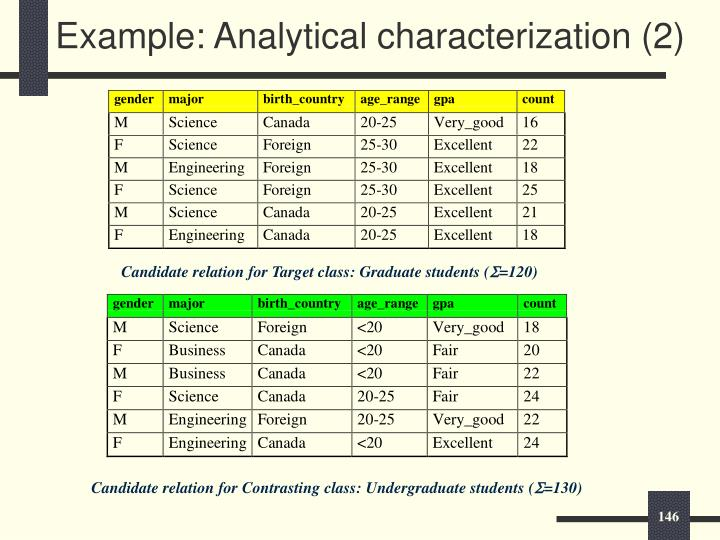 Example: Analytical characterization (2)