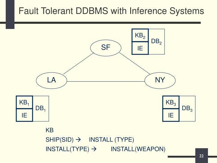 Fault Tolerant DDBMS with Inference Systems