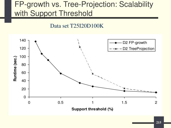 FP-growth vs. Tree-Projection: Scalability with Support Threshold
