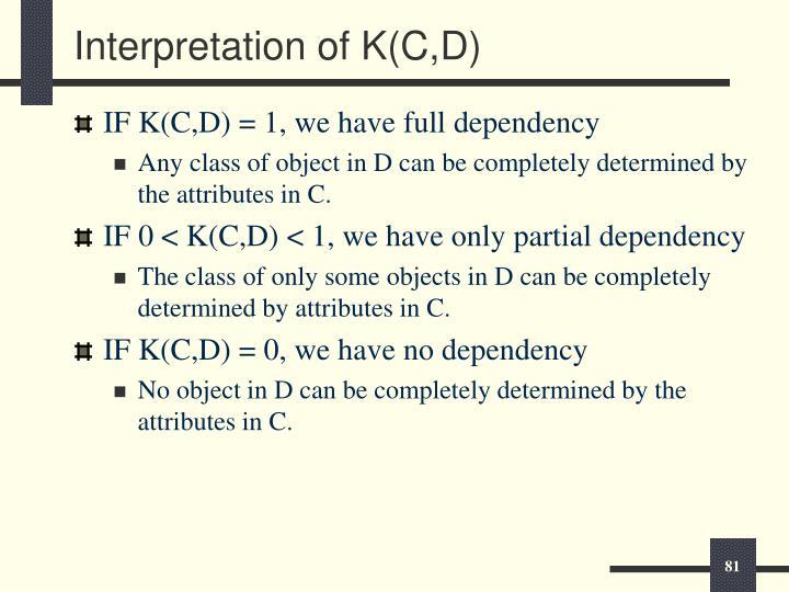 Interpretation of K(C,D)