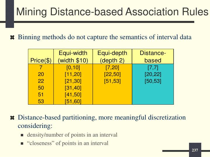 Binning methods do not capture the semantics of interval data