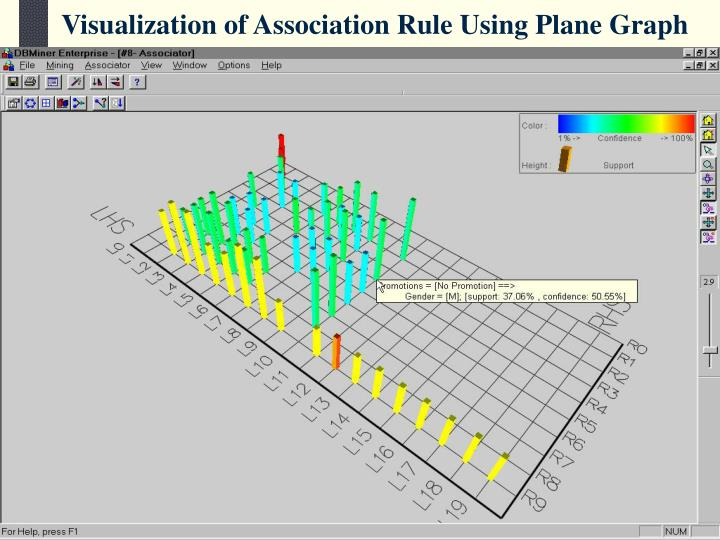 Visualization of Association Rule Using Plane Graph