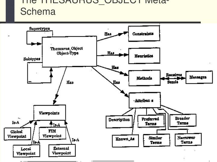 The THESAURUS_OBJECT Meta-Schema