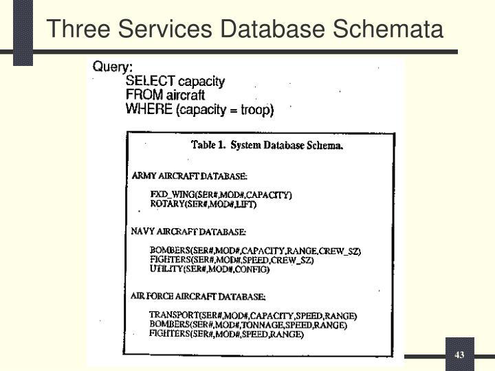 Three Services Database Schemata