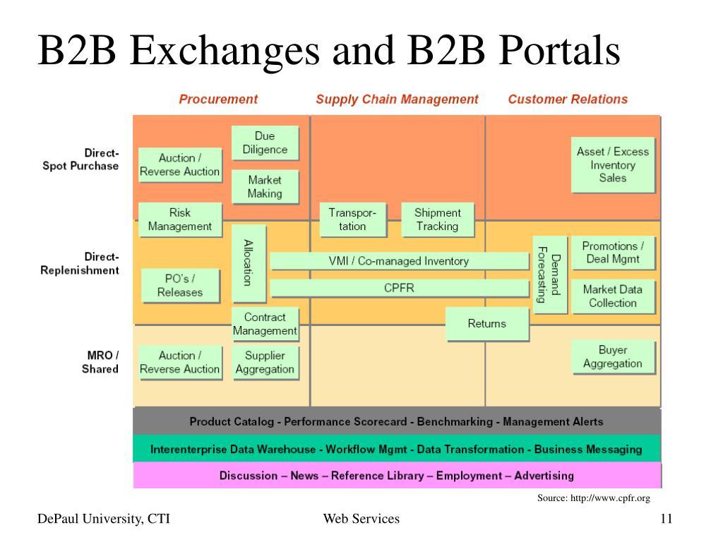 B2B Exchanges and B2B Portals