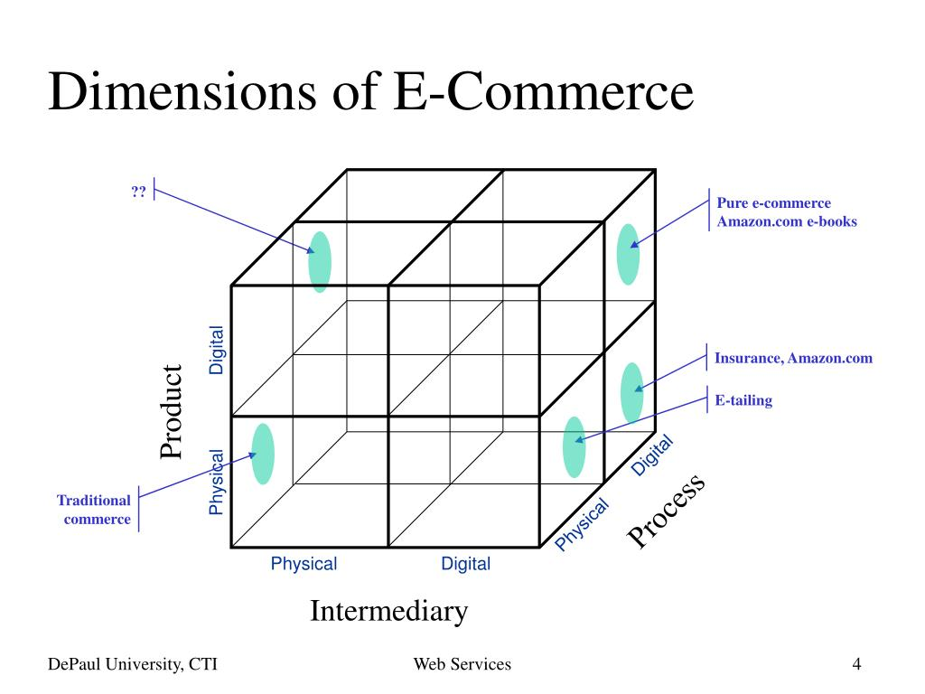 Dimensions of E-Commerce