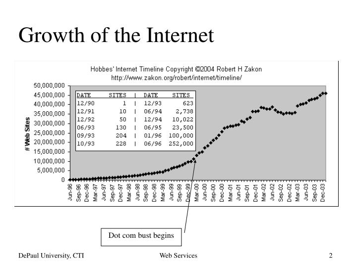 Growth of the internet