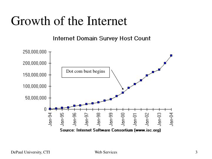Growth of the internet3