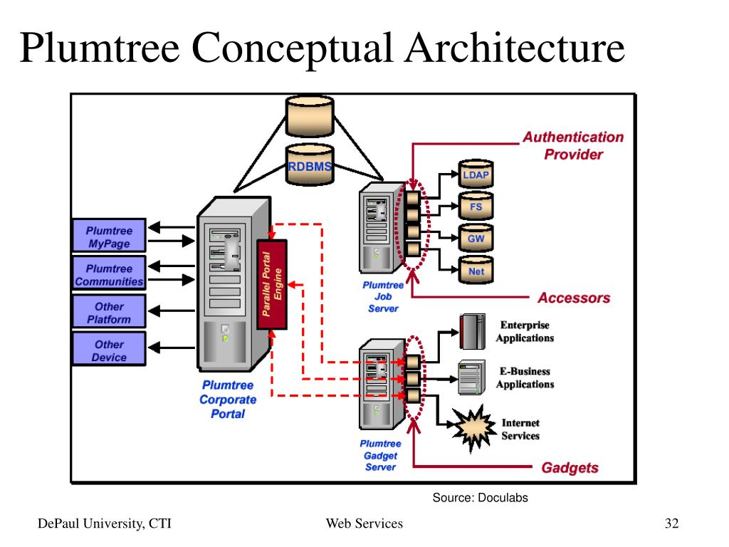 Plumtree Conceptual Architecture