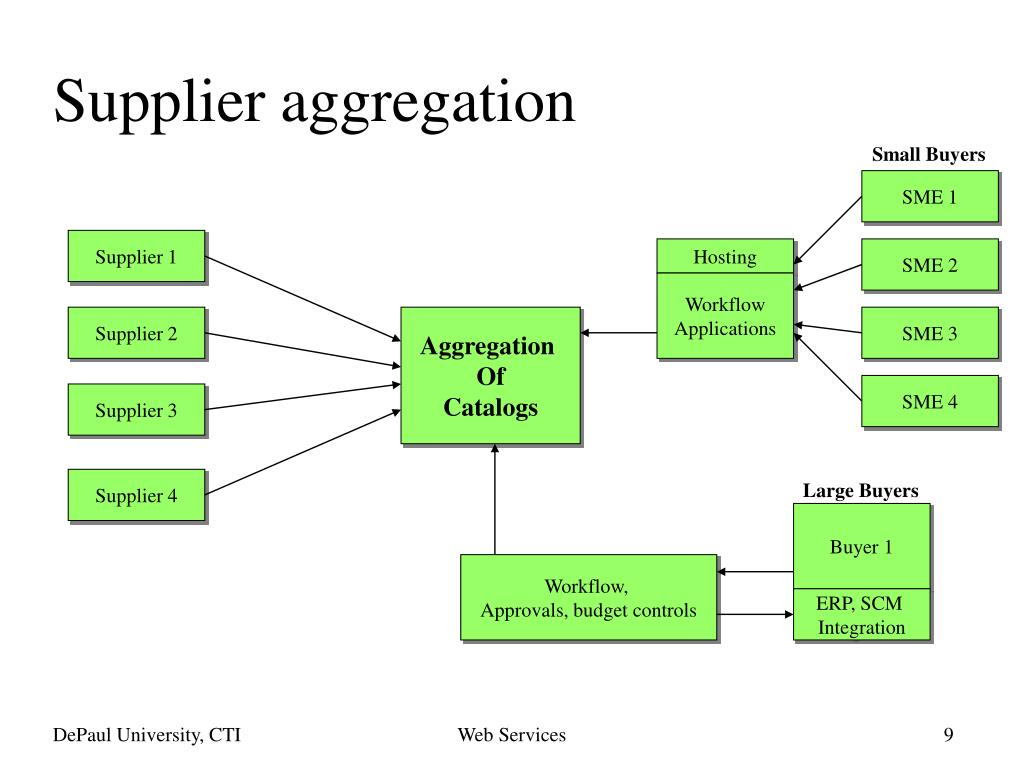Supplier aggregation
