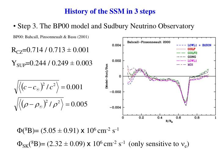 Step 3. The BP00 model and Sudbury Neutrino Observatory