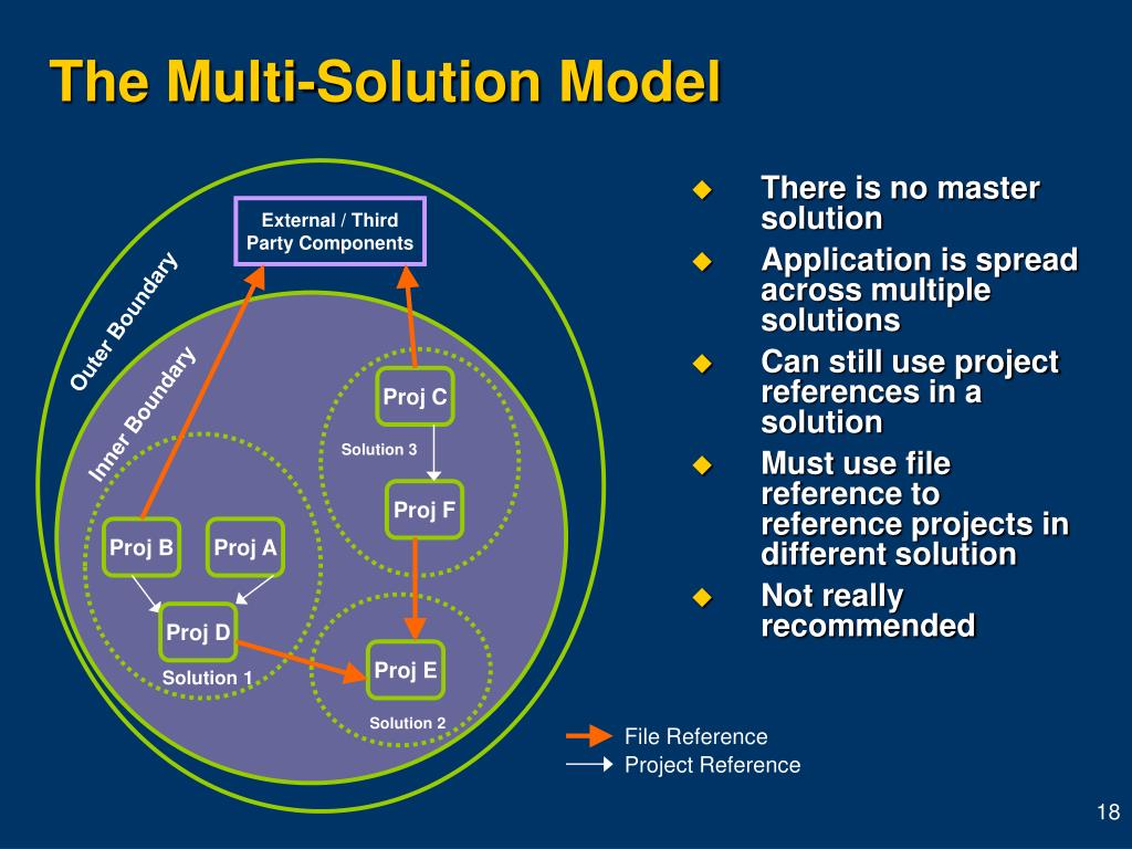 The Multi-Solution Model