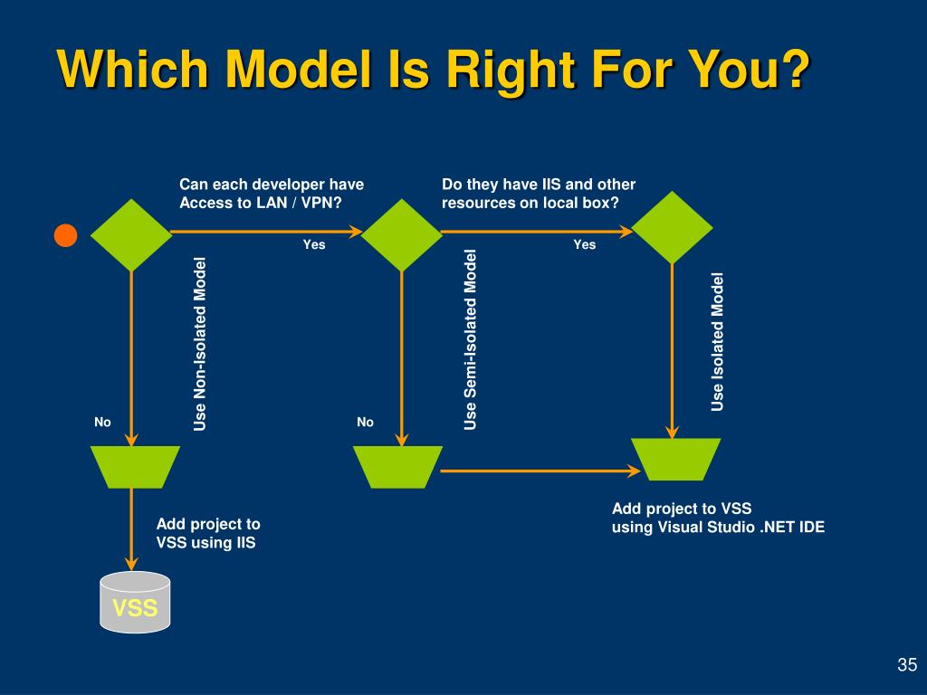 Which Model Is Right For You?